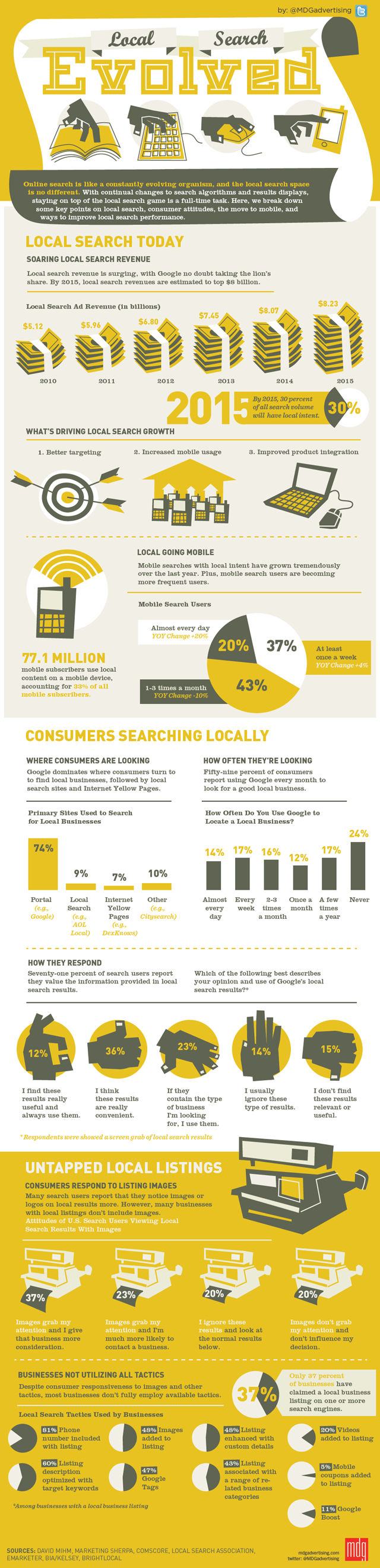 infografica evoluzione local search