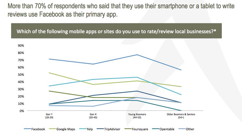 confronto utenti mobile