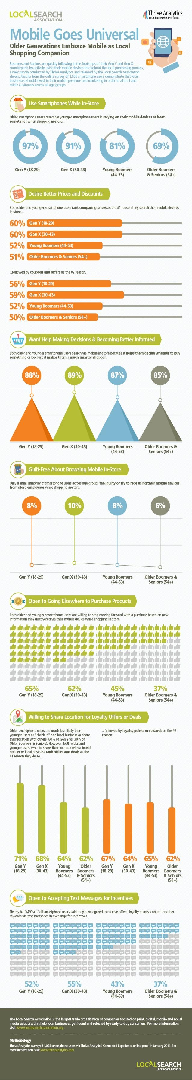 infografica dispositivi mobili