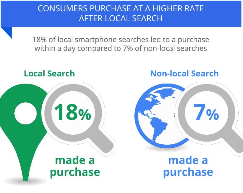 consumers local 2