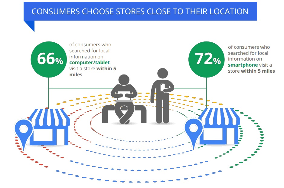 consumers local 3