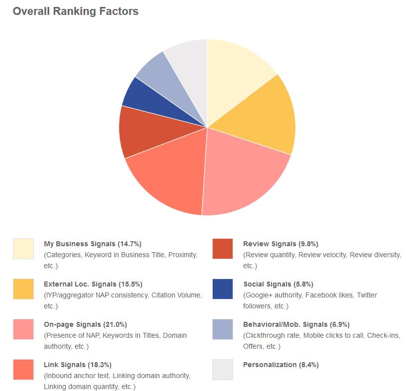 Segnali di Ranking Generale